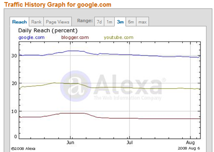 google.com - Traffic Details from Alex